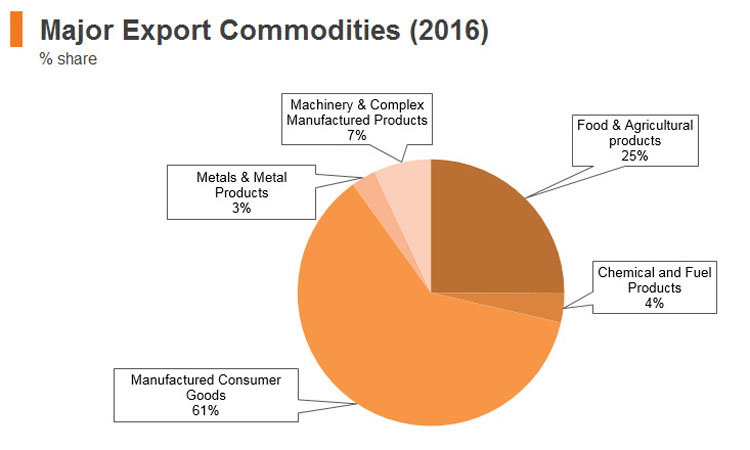 Graph: Sri Lanka major export commodities (2016)