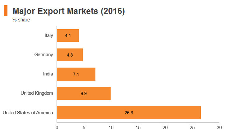 Graph: Sri Lanka major export markets (2016)