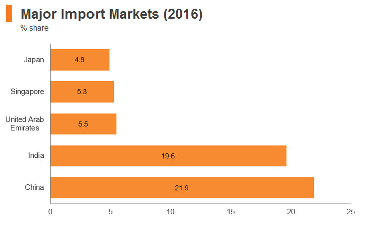 Graph: Sri Lanka major import markets (2016)