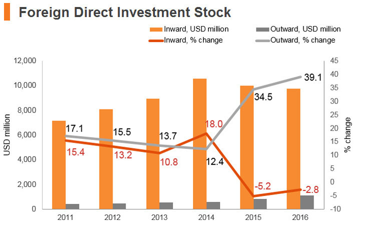 Graph: Sri Lanka FDI stock