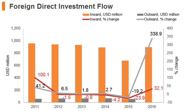 Graph: Sri Lanka FDI flow