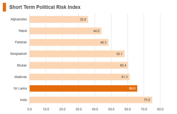 Graph: Sri Lanka short term political risk index
