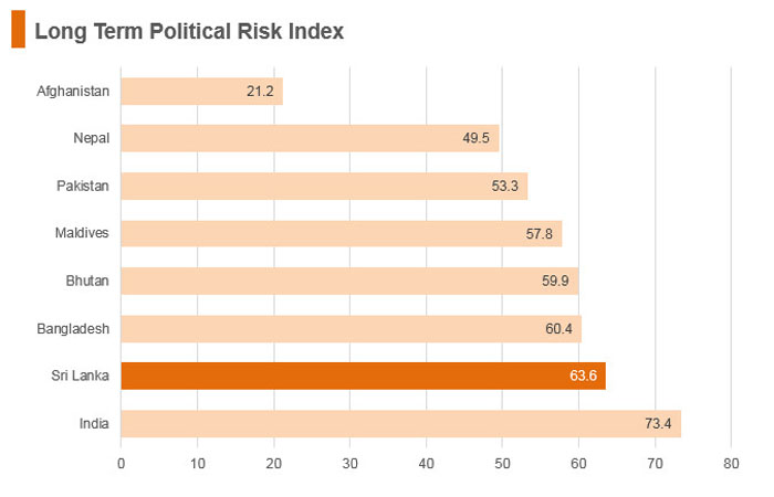 Graph: Sri Lanka long term political risk index