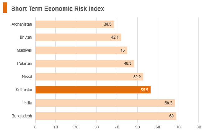 Graph: Sri Lanka short term economic risk index