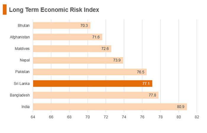 Graph: Sri Lanka long term economic risk index