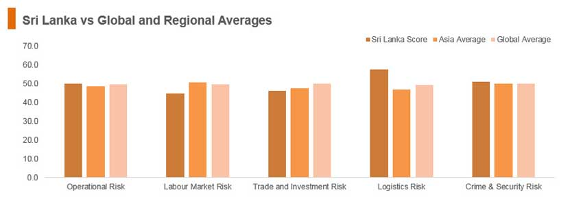 Graph: Sri Lanka vs global and regional averages