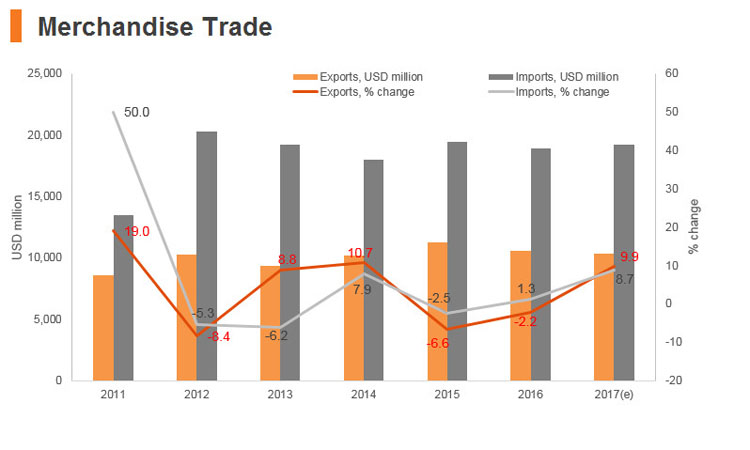 Graph: Sri Lanka merchandise trade