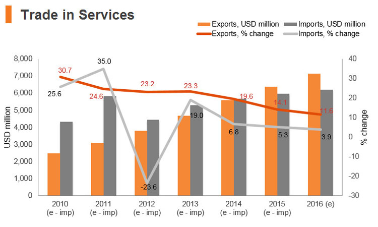 Graph: Sri Lanka trade in services