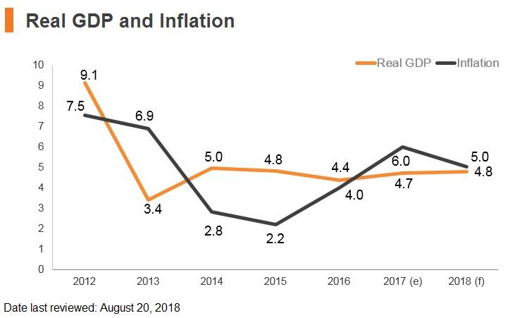 Graph: Sri Lanka real GDP and inflation