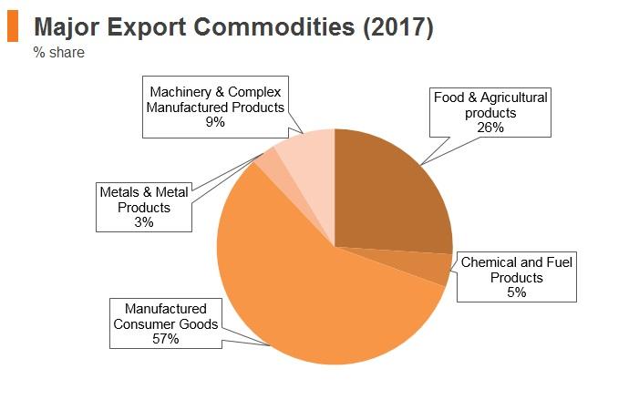 Graph: Sri Lanka major export commodities (2017)