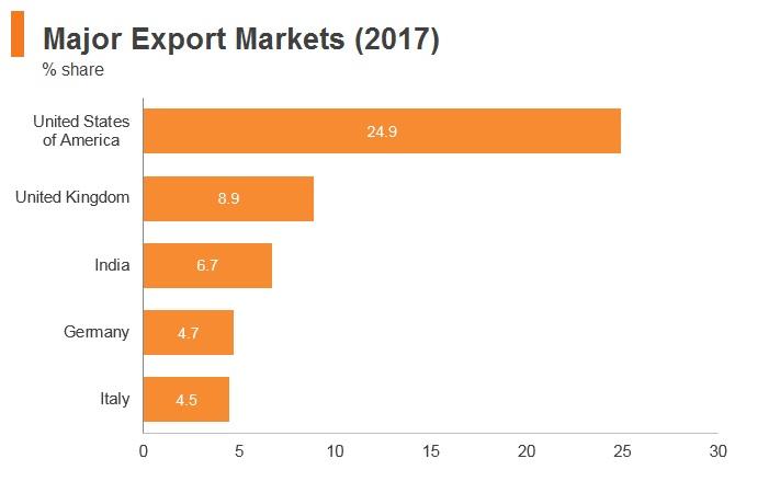 Graph: Sri Lanka major export markets (2017)