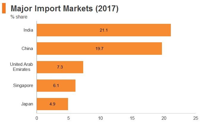 Graph: Sri Lanka major import markets (2017)