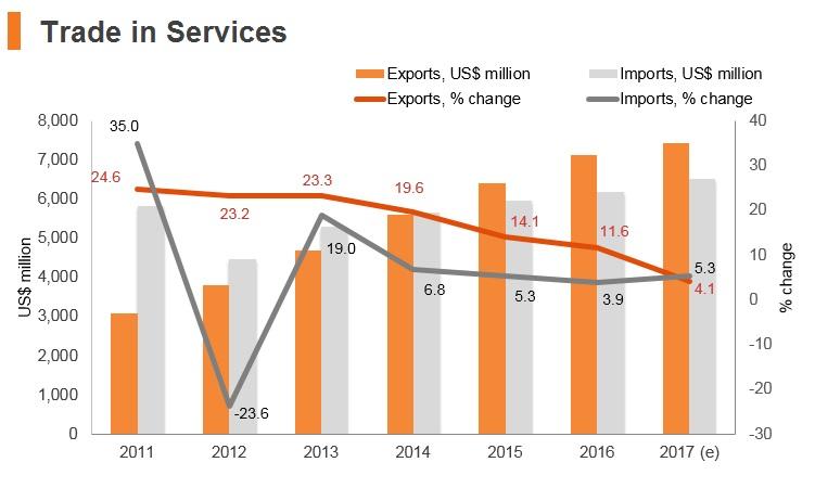 Graph: Sri Lanka trade in services