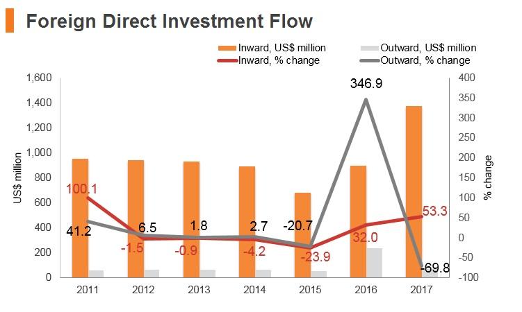 Graph: Sri Lanka FDI flow