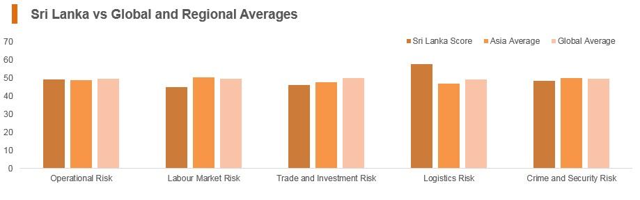 Graph: Sri Lanka vs global and regional averages