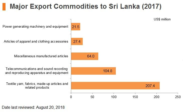 Graph: Major export commodities to Sri Lanka (2017)