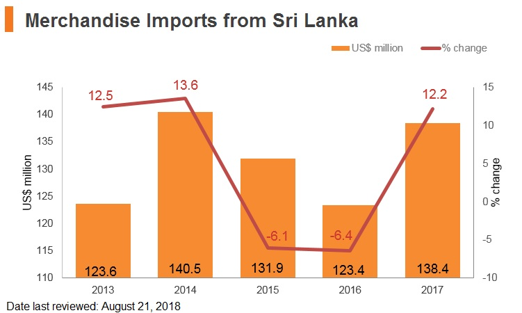 Graph: Merchandise imports from Sri Lanka