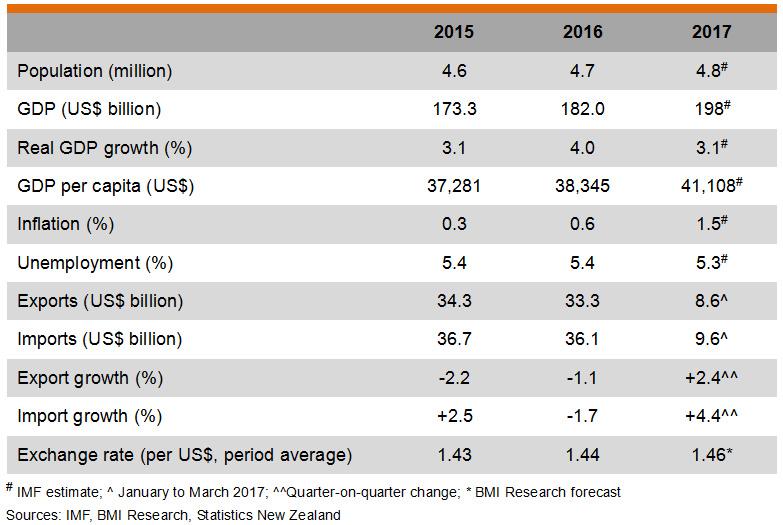 Table: Major Economic Indicators (New Zealand)