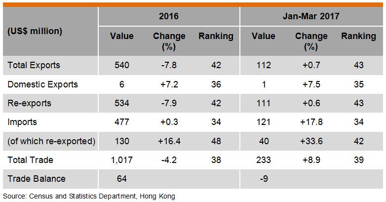 Table: Hong Kong Trade with New Zealand