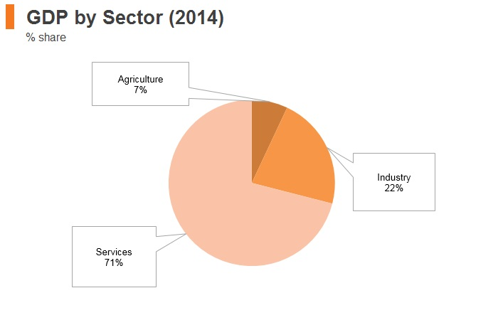 Graph: New Zealand GDP by sector (2014)