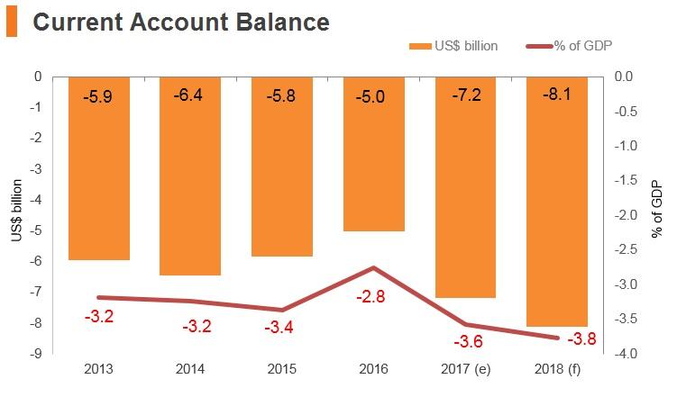 Graph: New Zealand current account balance