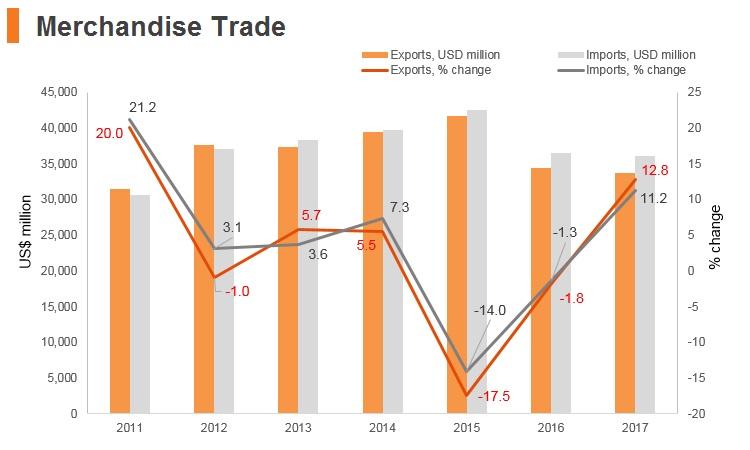 Graph: New Zealand merchandise trade
