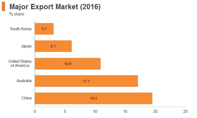Graph: New Zealand major export markets (2016)