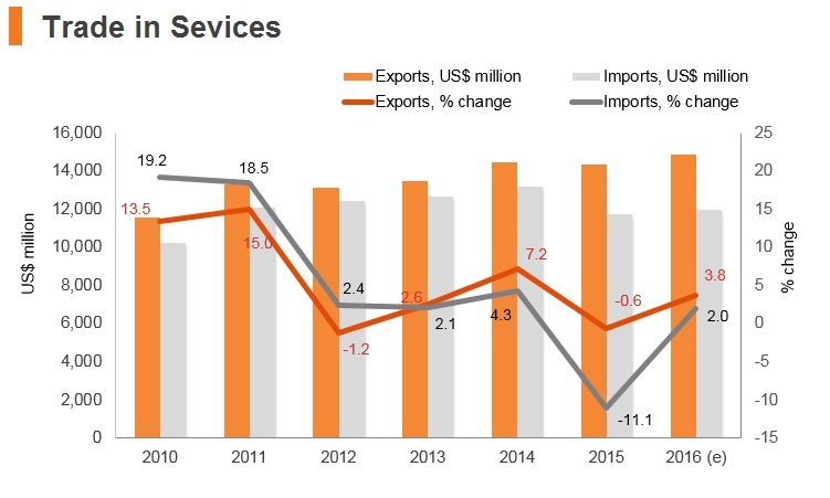Graph: New Zealand trade in services