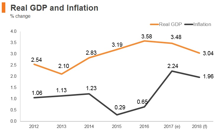 Graph: New Zealand real GDP and inflation