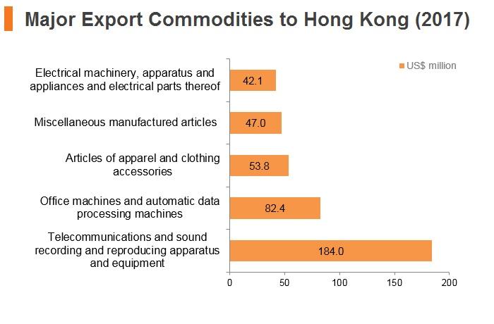 Graph: New Zealand major export commodities to Hong Kong (2017)