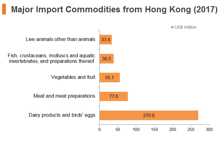Graph: New Zealand major import commodities from Hong Kong (2017)