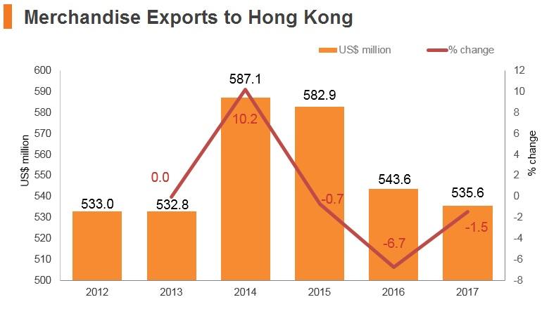 Graph: New Zealand merchandise exports to Hong Kong