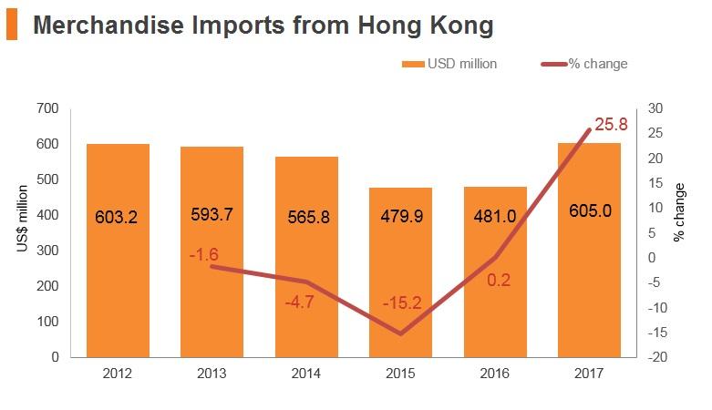 Graph: New Zealand merchandise imports from Hong Kong