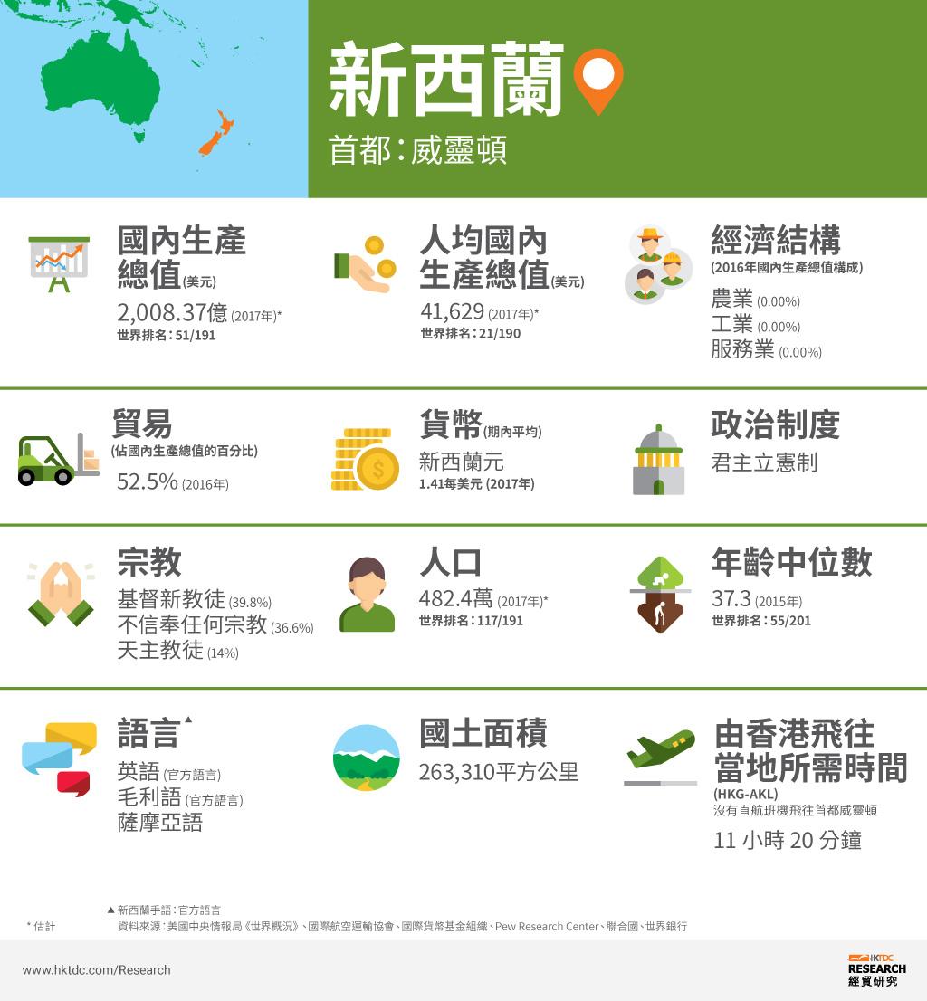 圖: 新西蘭概況