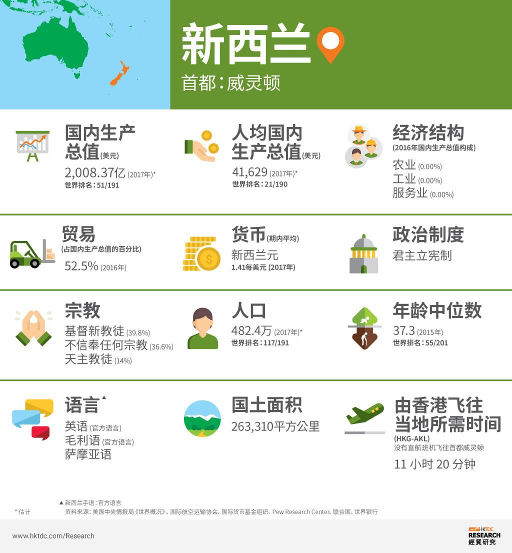图: 新西兰概况