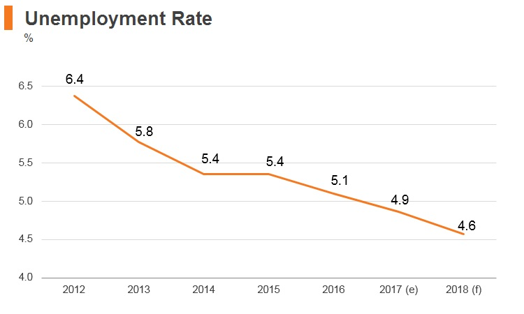 Graph: New Zealand unemployment rate