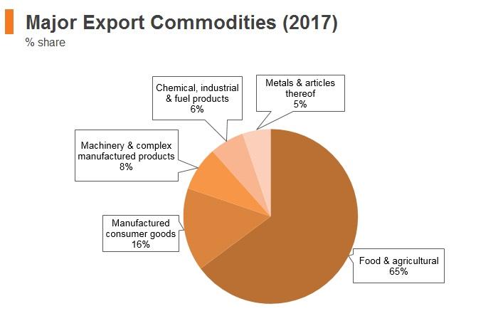 Graph: New Zealand major export commodities (2017)