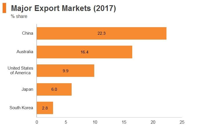 Graph: New Zealand major export markets (2017)