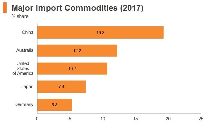 Graph: New Zealand major import markets (2017)