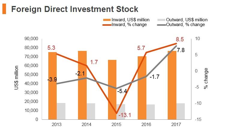 Graph: New Zealand FDI stock