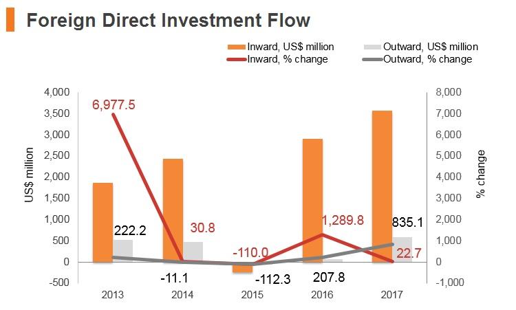 Graph: New Zealand FDI flow