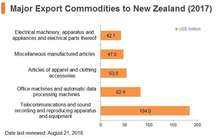 Graph: Major export commodities to New Zealand (2017)