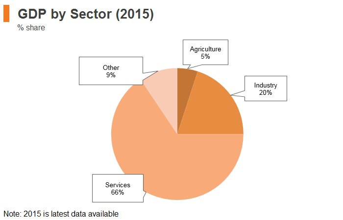 Graph: New Zealand GDP by sector (2015)