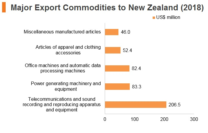 Graph: Major export commodities to New Zealand (2018)