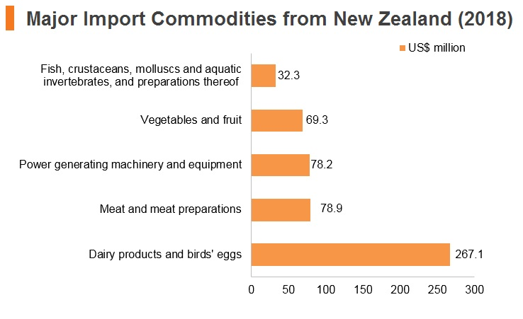 Graph: Major import commodities from New Zealand (2018)