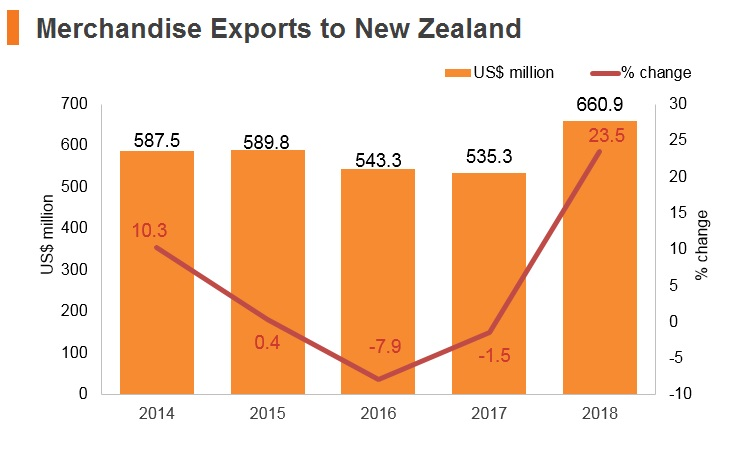 Graph: Merchandise exports to New Zealand