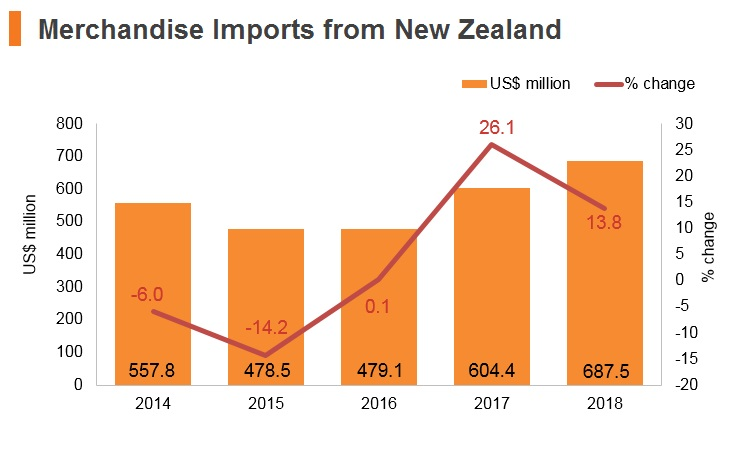 Graph: Merchandise imports from New Zealand