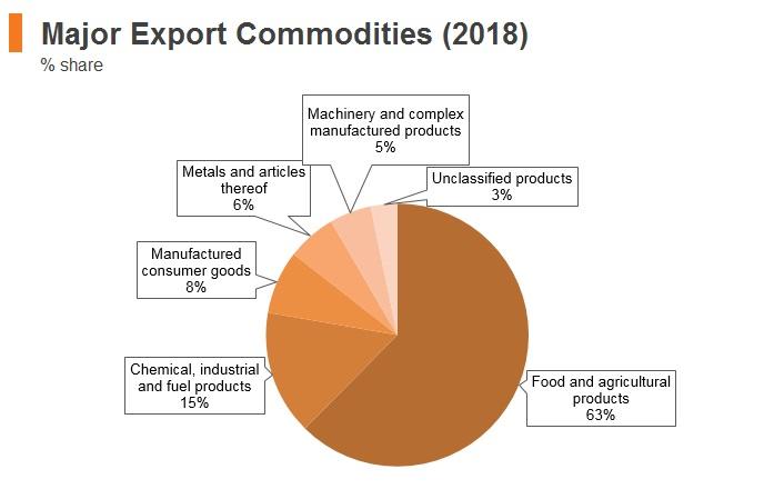 Graph: New Zealand major export commodities (2018)