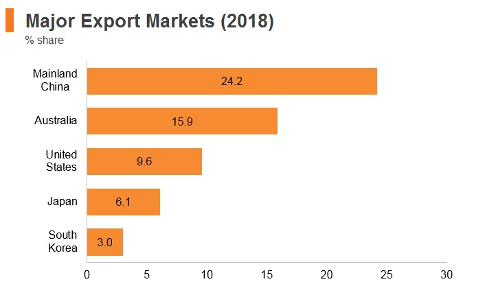 Graph: New Zealand major export markets (2018)