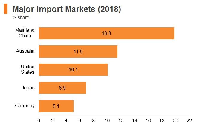 Graph: New Zealand major import markets (2018)